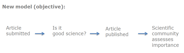 The new model of objective peer review publishing.