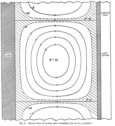 Figure from Taylor's 1923 paper