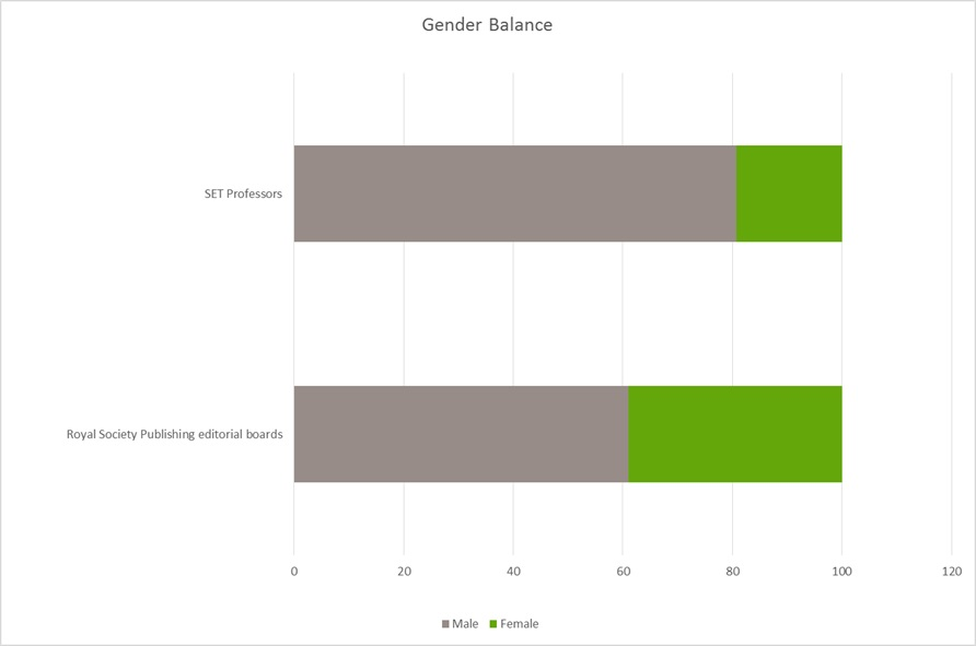 2016 gender balance in SET professors and Royal Society Publishing editorial boards