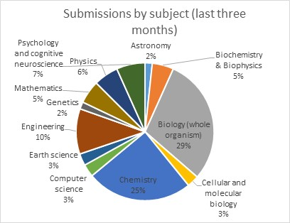 Submissions by subject graph