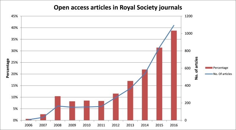 Open access articles in Royal Society journals
