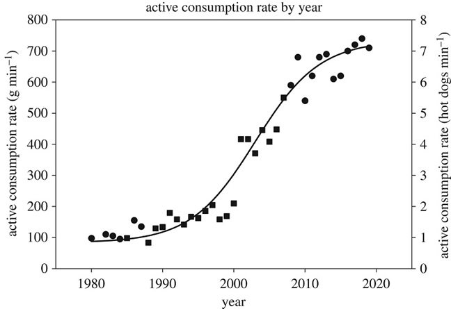 2.	Graph depicting the active consumption rate (ACR) of the winner of the Nathan's Famous Hot Dog Eating Contest by year. From Figure 1 of Smoliga. Modelling the maximal active consumption rate and its plasticity in humans—perspectives from hot dog eating competitions. 2020. Biology Letters