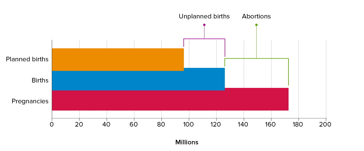 Figure 3: Annual number reproductive events, LMIs, 2017