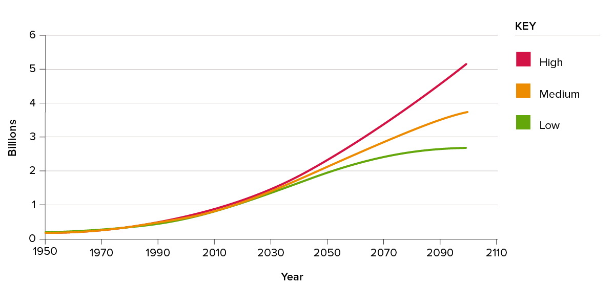 Figure 6: Population projections, sub-Saharan Africa