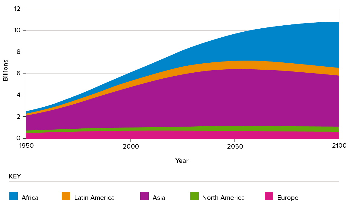 Figure 1: World population estimates and projections by region