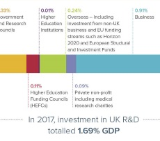 Where are we now? Total investment in UK R&D as a percentage of GDP