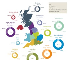 Where is investment in UK R&D spent