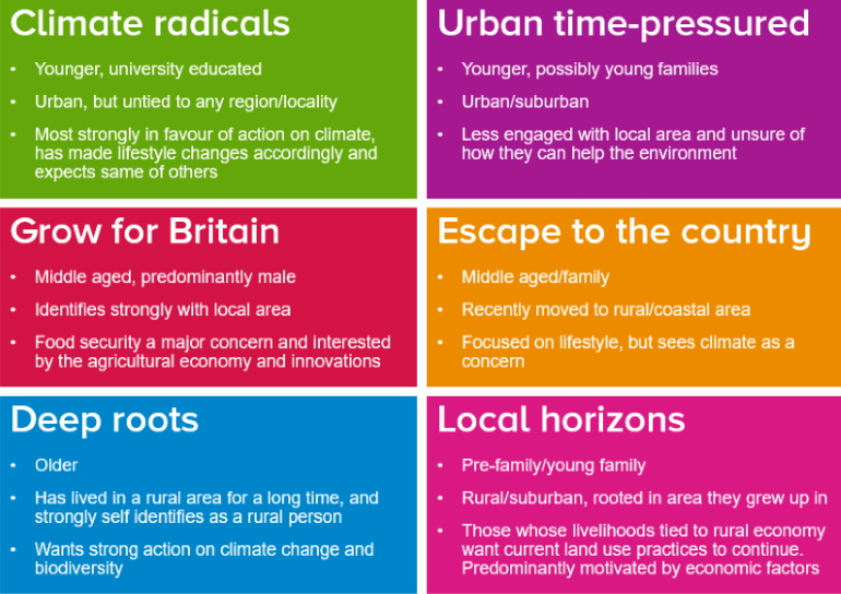 The 6 personas characterised in the report, Persona 1 Climate radicals, Younger, university educated, Urban, but untied to any region/locality, Most strongly in favour of action on climate, has made lifestyle changes accordingly and expects same of others, Persona 2 Urban time-pressured, Younger, possibly young families, Urban/suburban, Less engaged with local area and unsure of how they can help the environment, Persona 3 Grow for Britain, Middle aged, predominantly male, Identifies strongly with local area, Food security a major concern and interested by the agricultural economy and innovations, Persona 4 Escape to the country, Middle aged/family, Recently moved to rural/coastal area, Focused on lifestyle, but sees climate as a concern, Persona 5 Deep roots, Older, Has lived in a rural area for a long time, and strongly self identifies as a rural person, Wants strong action on climate change and biodiversity, Persona 6 Local horizons, Pre-family/young family, Rural/suburban, rooted in area they grew up in, Those whose livelihoods tied to rural economy want current land use practices to continue. Predominantly motivated by economic factors