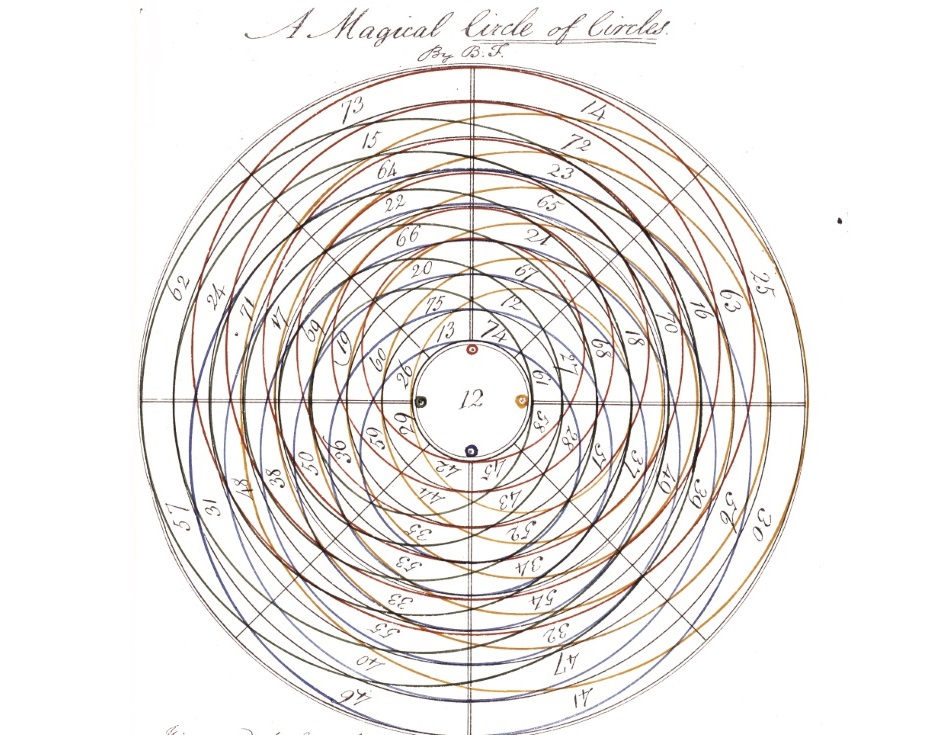 Magic circle of circles