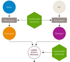 Green ammonia production and use